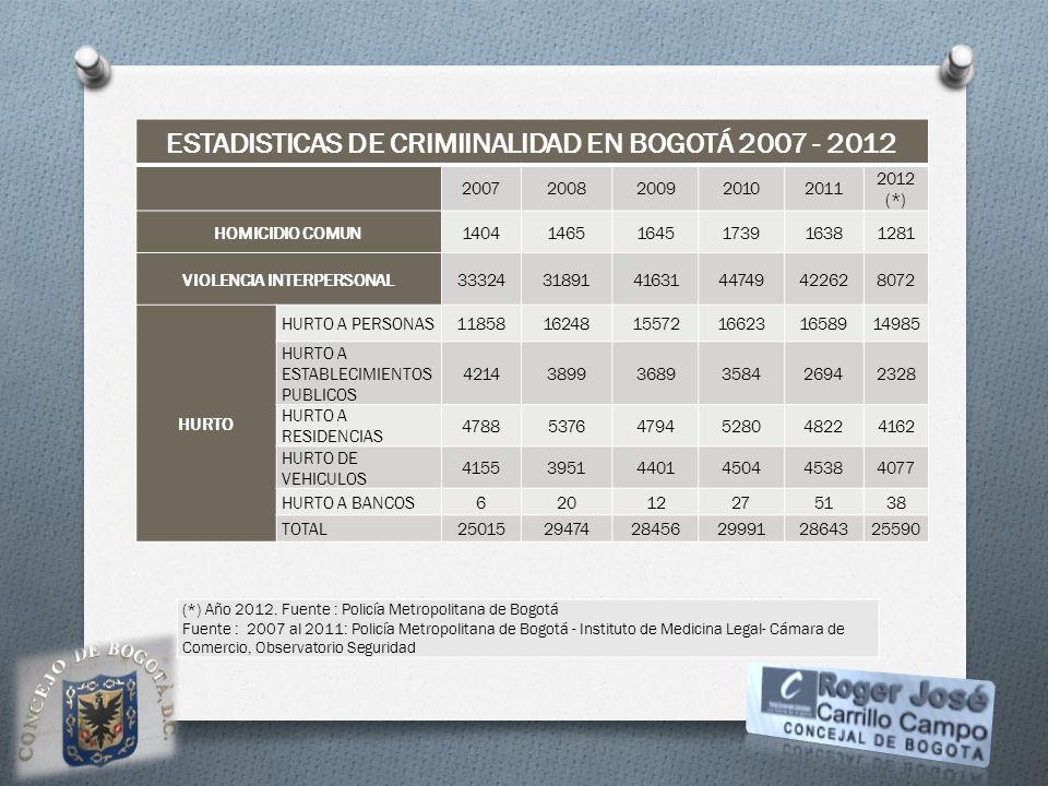 ESTADISTICAS DE CRIMIINALIDAD EN BOGOTÁ 2007 - 2012 20072008200920102011 2012 (*) HOMICIDIO COMUN140414651645173916381281 VIOLENCIA INTERPERSONAL33324