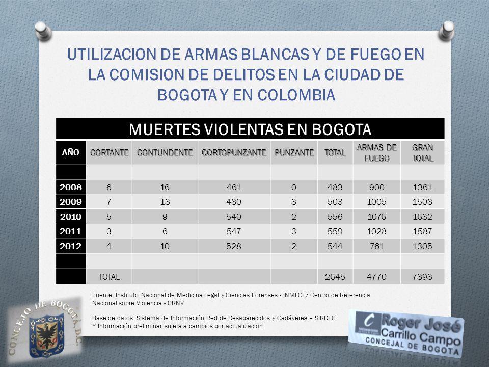 UTILIZACION DE ARMAS BLANCAS Y DE FUEGO EN LA COMISION DE DELITOS EN LA CIUDAD DE BOGOTA Y EN COLOMBIA MUERTES VIOLENTAS EN BOGOTA AÑOCORTANTECONTUNDE