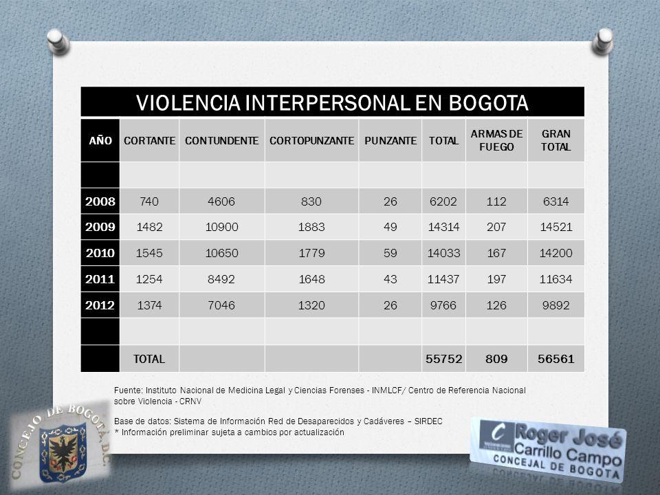 VIOLENCIA INTERPERSONAL EN BOGOTA AÑOCORTANTECONTUNDENTECORTOPUNZANTEPUNZANTETOTAL ARMAS DE FUEGO GRAN TOTAL 200874046068302662021126314 2009148210900