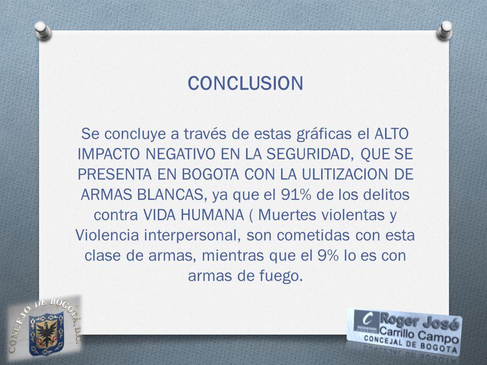 CONCLUSION Se concluye a través de estas gráficas el ALTO IMPACTO NEGATIVO EN LA SEGURIDAD, QUE SE PRESENTA EN BOGOTA CON LA ULITIZACION DE ARMAS BLAN