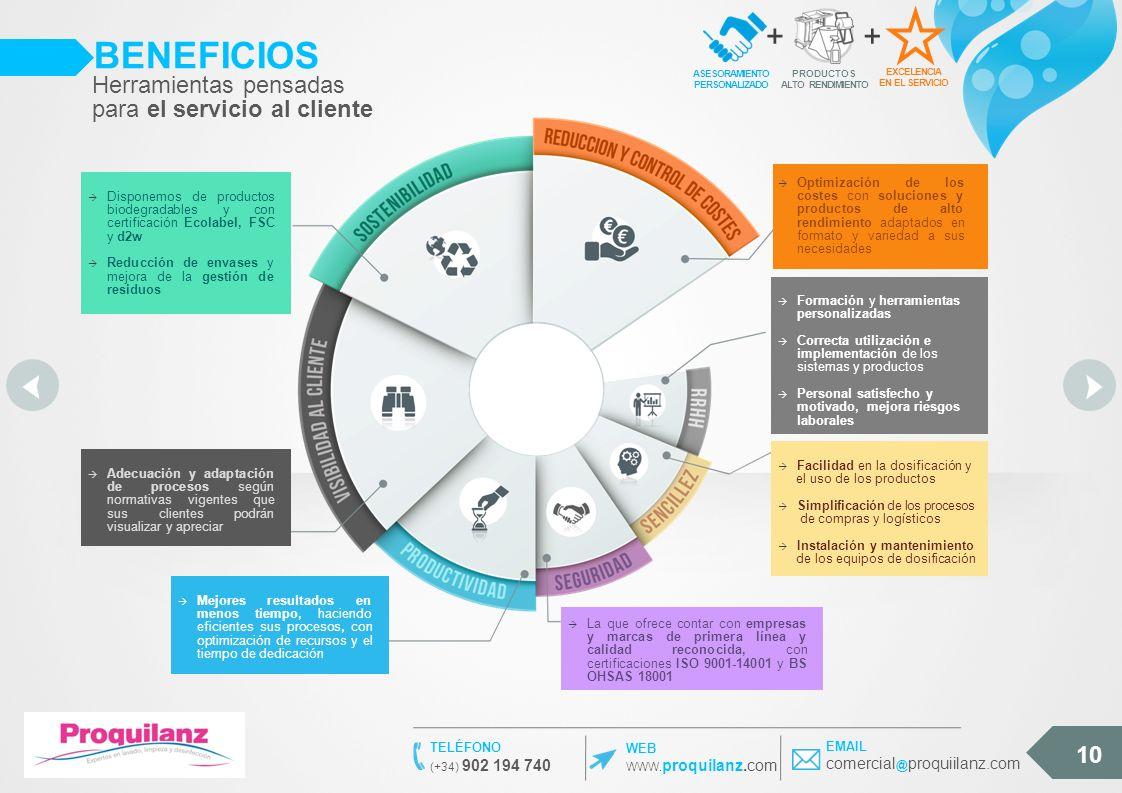 BENEFICIOS 10 Disponemos de productos biodegradables y con certificación Ecolabel, FSC y d2w Reducción de envases y mejora de la gestión de residuos A