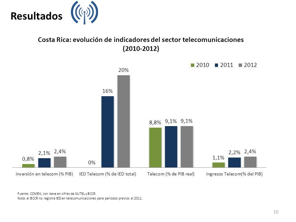 Fuente: COMEX, con base en cifras de SUTEL y BCCR. Nota: el BCCR no registra IED en telecomunicaciones para periodos previos al 2011. Resultados 10