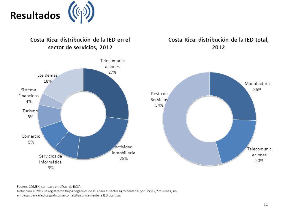 Fuente: COMEX, con base en cifras de BCCR. Nota: para el 2012 se registraron flujos negativos de IED para el sector agroindustrial por US$17,2 millone