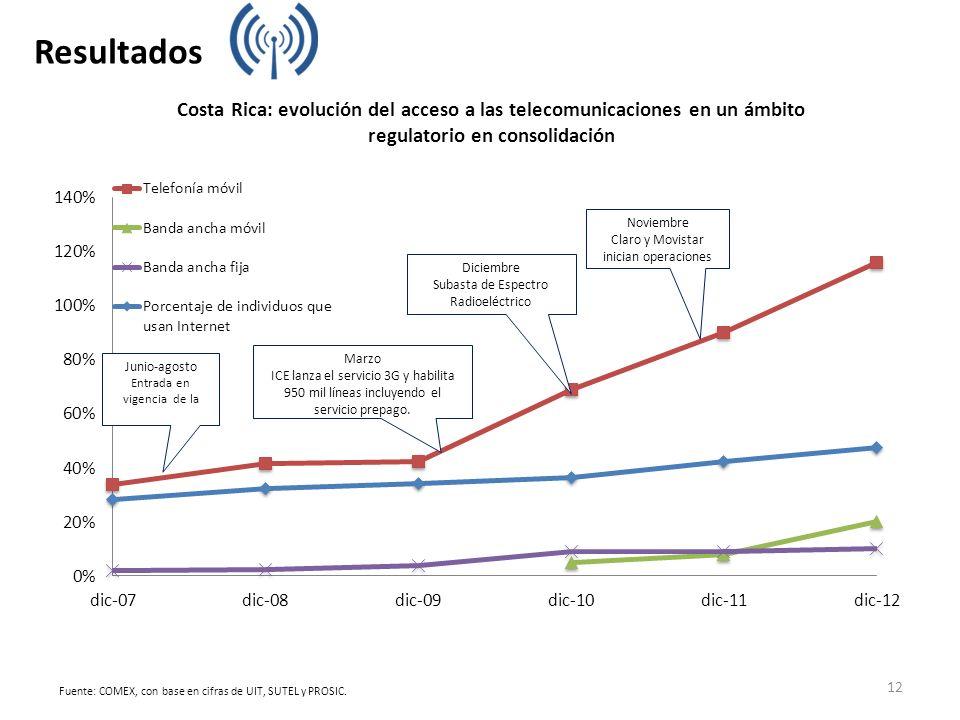Fuente: COMEX, con base en cifras de UIT, SUTEL y PROSIC. Costa Rica: evolución del acceso a las telecomunicaciones en un ámbito regulatorio en consol