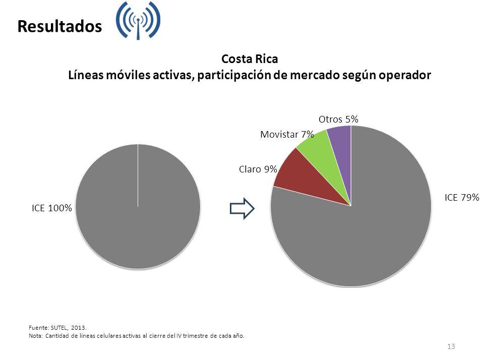 Fuente: SUTEL, 2013. Nota: Cantidad de líneas celulares activas al cierre del IV trimestre de cada año. Costa Rica Líneas móviles activas, participaci