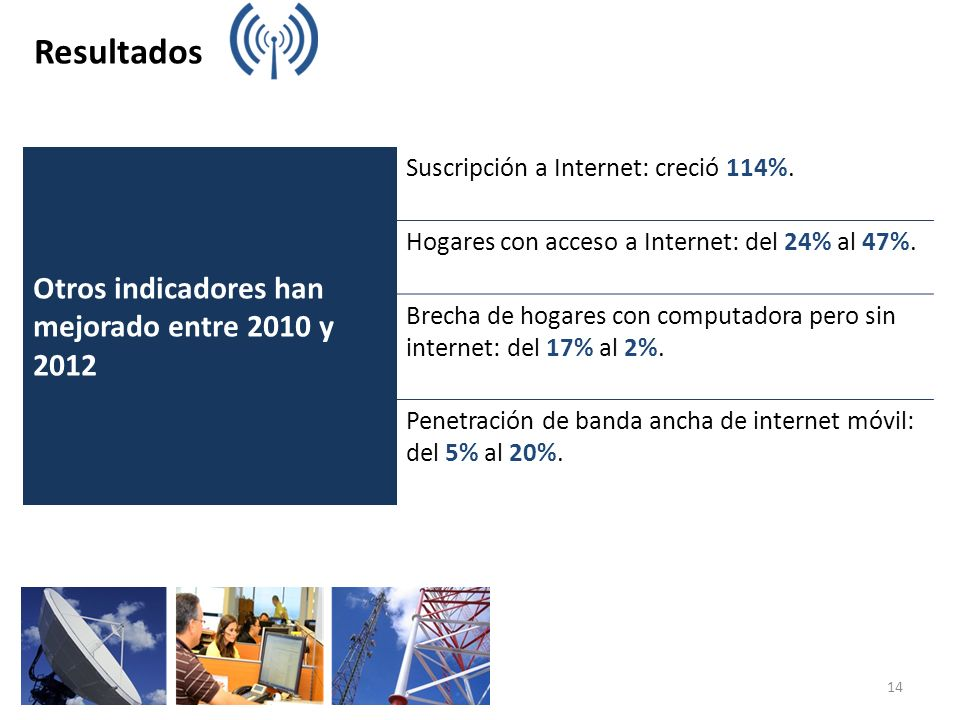 Resultados Otros indicadores han mejorado entre 2010 y 2012 Suscripción a Internet: creció 114%. Hogares con acceso a Internet: del 24% al 47%. Brecha