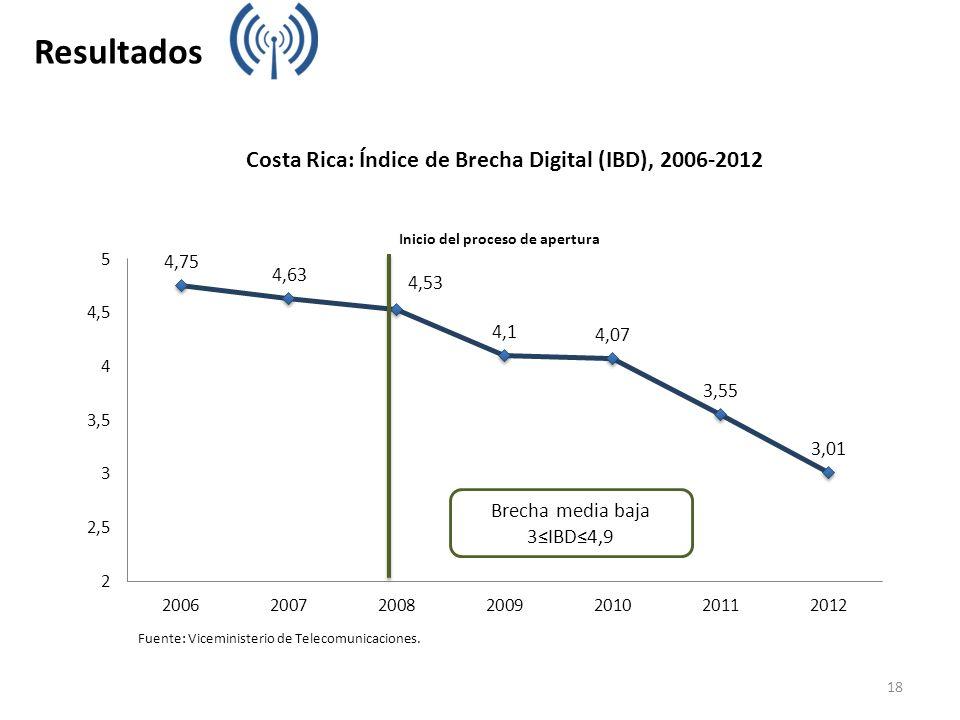 Costa Rica: Índice de Brecha Digital (IBD), 2006-2012 Fuente: Viceministerio de Telecomunicaciones. Brecha media baja 3IBD4,9 Resultados 18