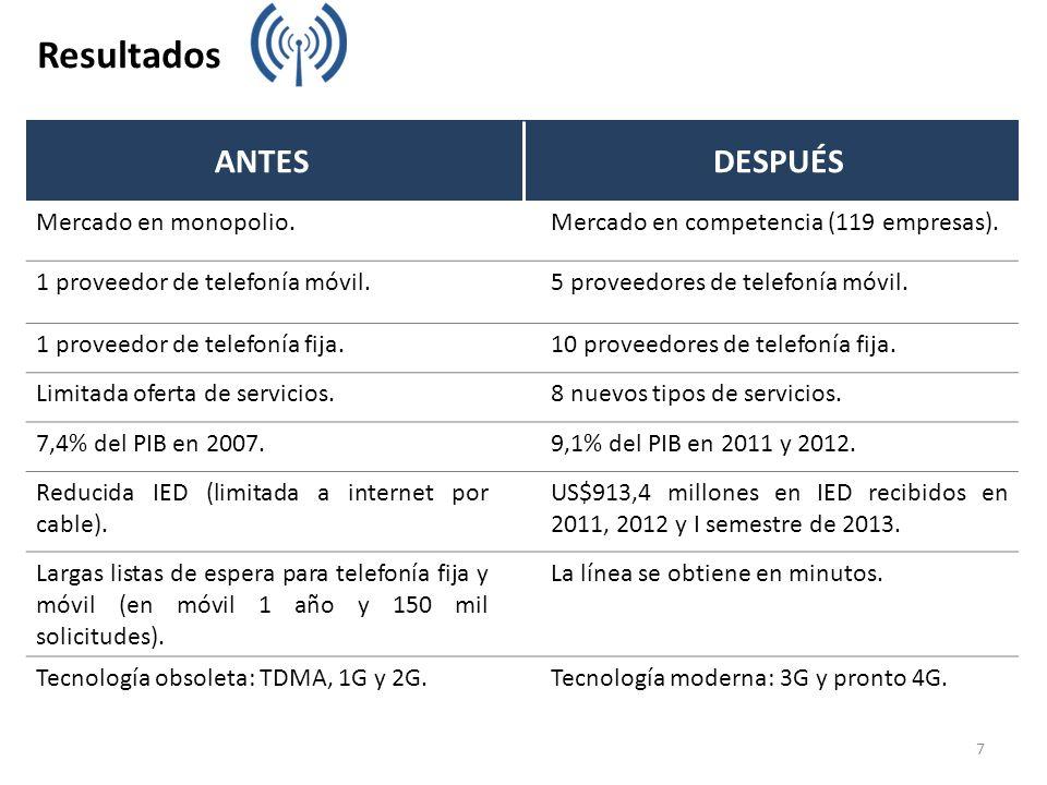 7 Resultados ANTESDESPUÉS Mercado en monopolio.Mercado en competencia (119 empresas). 1 proveedor de telefonía móvil.5 proveedores de telefonía móvil.