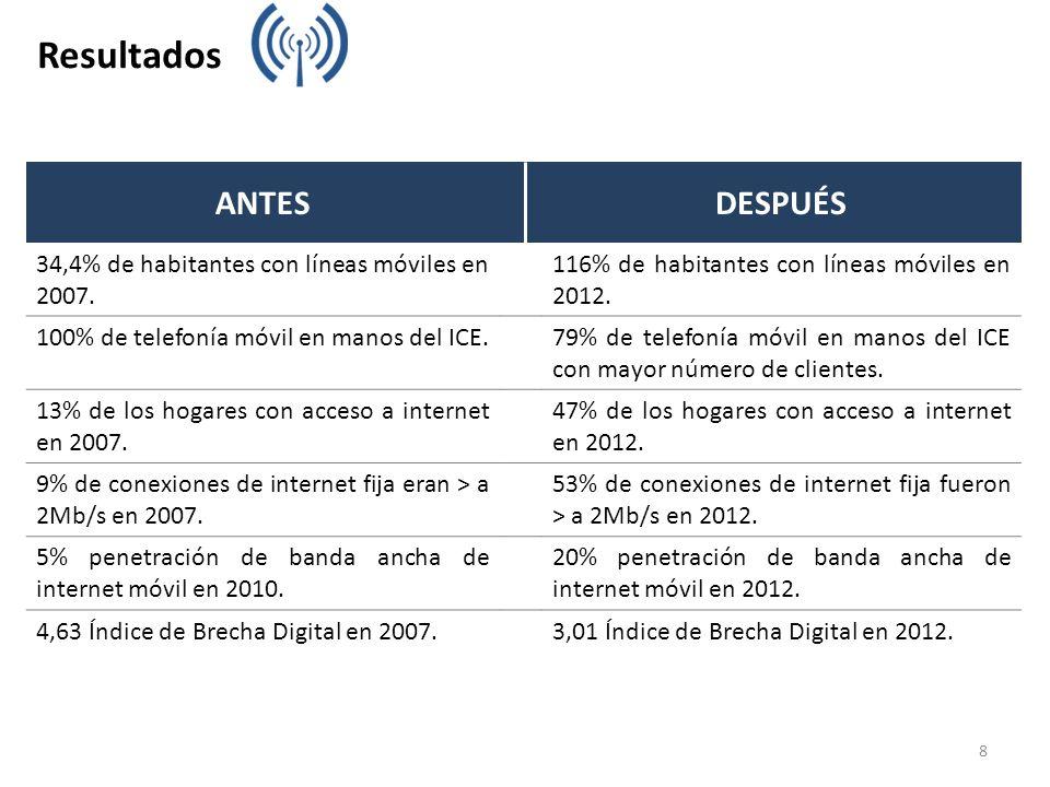 8 Resultados ANTESDESPUÉS 34,4% de habitantes con líneas móviles en 2007. 116% de habitantes con líneas móviles en 2012. 100% de telefonía móvil en ma