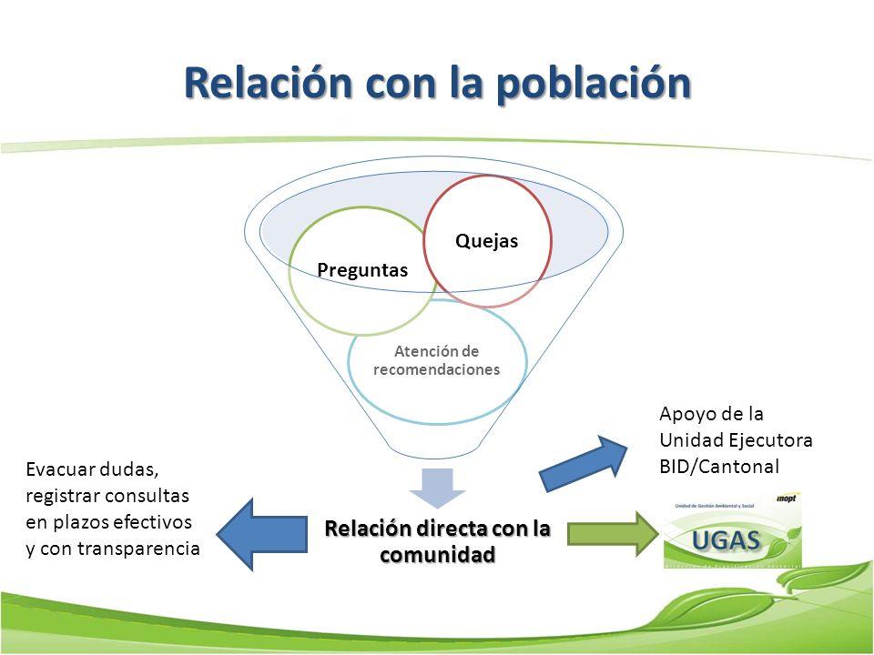 Relación con la población Relación directa con la comunidad Atención de recomendaciones Preguntas Quejas Apoyo de la Unidad Ejecutora BID/Cantonal Eva