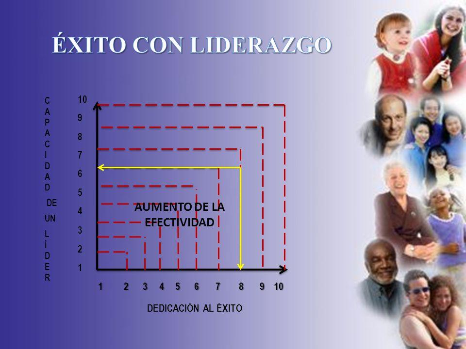 SEMINARIO SOBRE LIDERAZGO DEDICACIÓN AL ÉXITO CAPACIDAD DEUNLÍDER 10987654321 1 2 3 4 5 6 7 8 9 10 AUMENTO DE LA EFECTIVIDAD