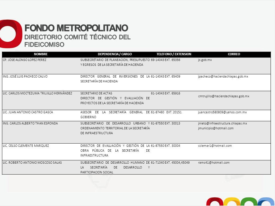 NOMBREDEPENDENCIA / CARGOTELEFONO / EXTENSIONCORREO CP.