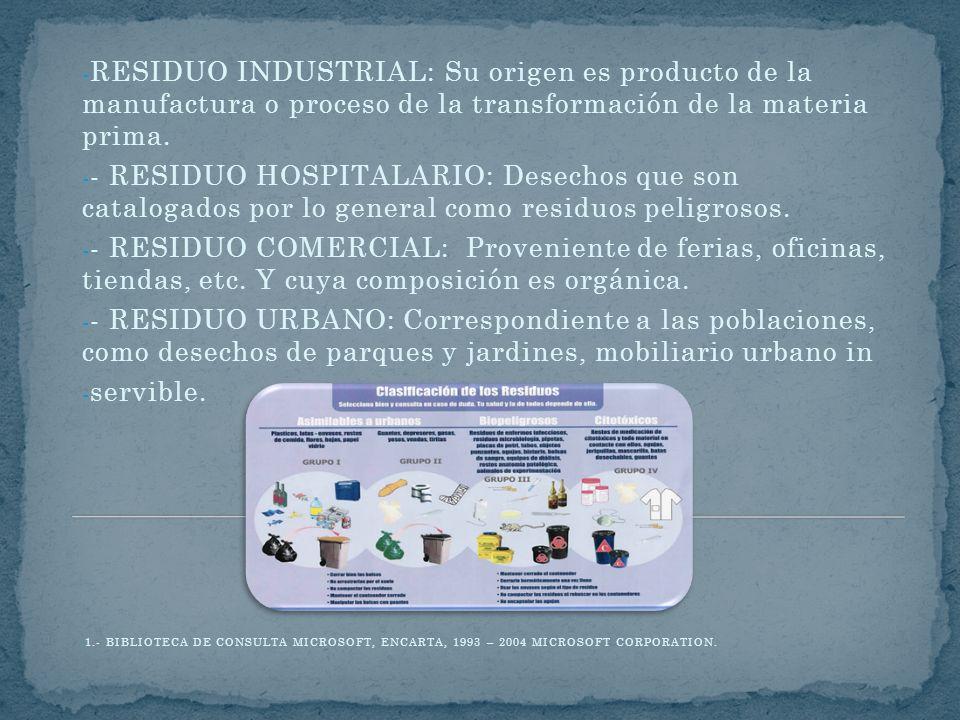 - RESIDUO INDUSTRIAL: Su origen es producto de la manufactura o proceso de la transformación de la materia prima. - - RESIDUO HOSPITALARIO: Desechos q