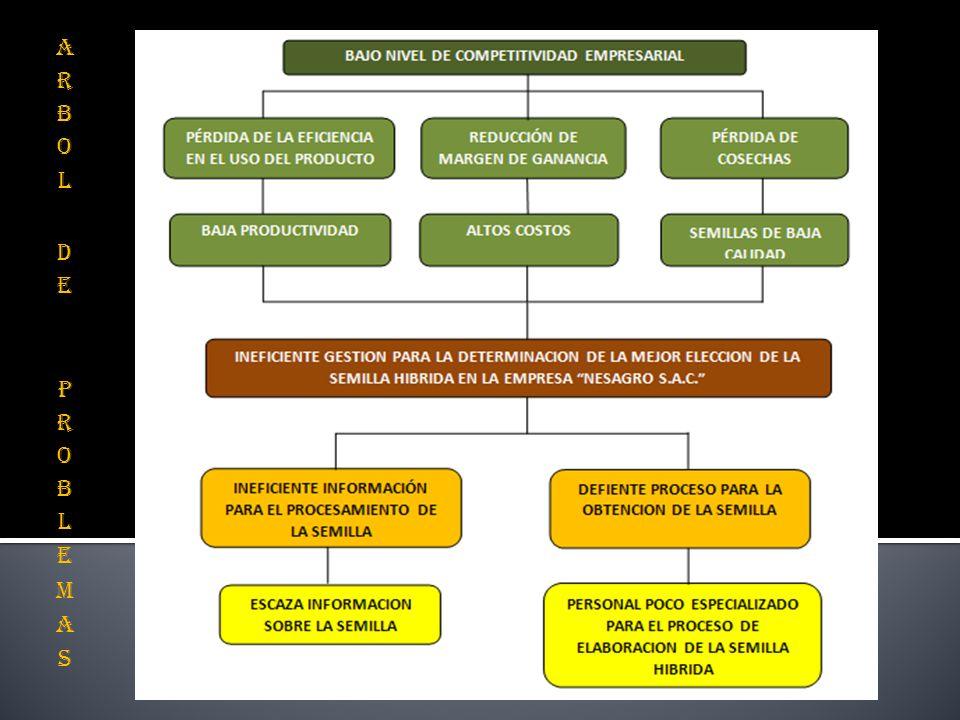 a.Comercial: En el aspecto comercial le beneficiará a la empresa asociada NESAGRO SAC.