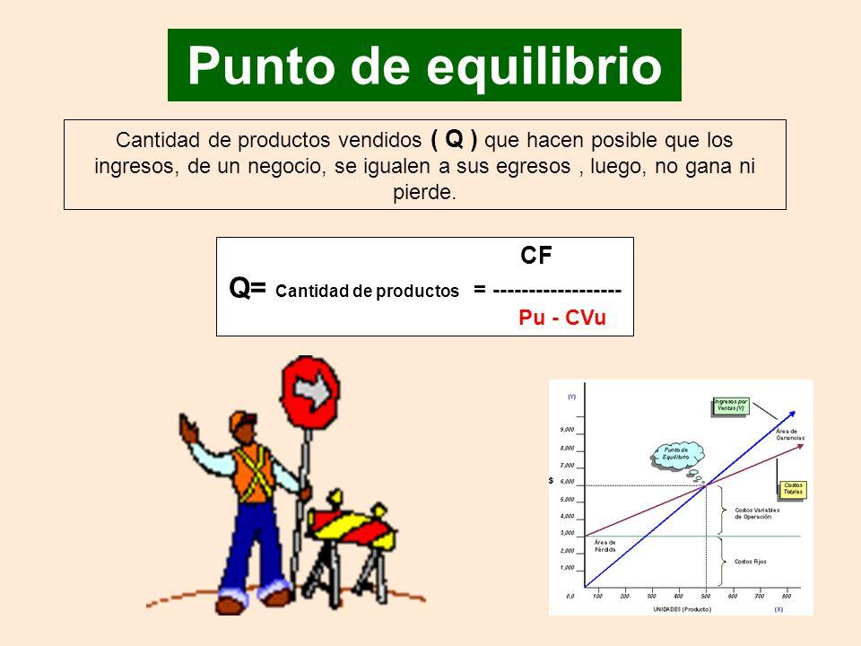 Punto de equilibrio CF Q= Cantidad de productos = ------------------ Pu - CVu Cantidad de productos vendidos ( Q ) que hacen posible que los ingresos, de un negocio, se igualen a sus egresos, luego, no gana ni pierde.