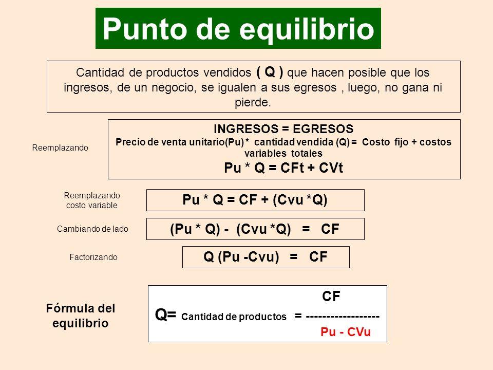 Punto de equilibrio Cantidad de productos vendidos ( Q ) que hacen posible que los ingresos, de un negocio, se igualen a sus egresos, luego, no gana ni pierde.