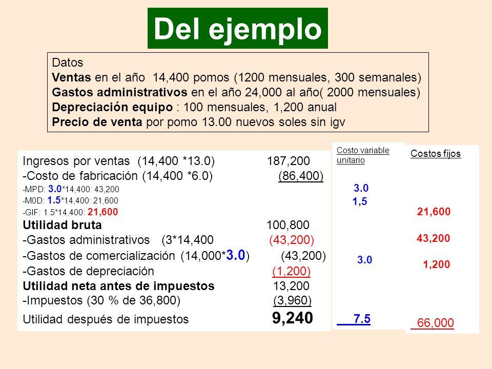 Del ejemplo Datos Ventas en el año 14,400 pomos (1200 mensuales, 300 semanales) Gastos administrativos en el año 24,000 al año( 2000 mensuales) Depreciación equipo : 100 mensuales, 1,200 anual Precio de venta por pomo 13.00 nuevos soles sin igv Ingresos por ventas (14,400 *13.0) 187,200 -Costo de fabricación (14,400 *6.0) (86,400) -MPD: 3.0 *14,400: 43,200 -M0D: 1.5 *14,400: 21,600 -GIF: 1.5*14,400: 21,600 Utilidad bruta 100,800 -Gastos administrativos (3*14,400 (43,200) -Gastos de comercialización (14,000* 3.0 ) (43,200) -Gastos de depreciación (1,200) Utilidad neta antes de impuestos 13,200 -Impuestos (30 % de 36,800) (3,960) Utilidad después de impuestos 9,240 Costos fijos 21,600 43,200 1,200 66,000 Costo variable unitario 3.0 1,5 3.0 7.5