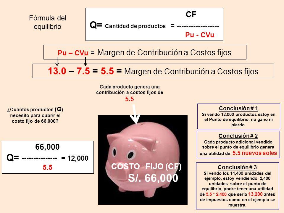 COSTO FIJO (CF) S/.66,000 ¿Cuántos productos (Q ) necesito para cubrir el costo fijo de 66,000.