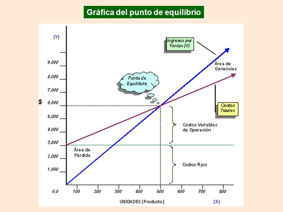 Gráfica del punto de equilibrio