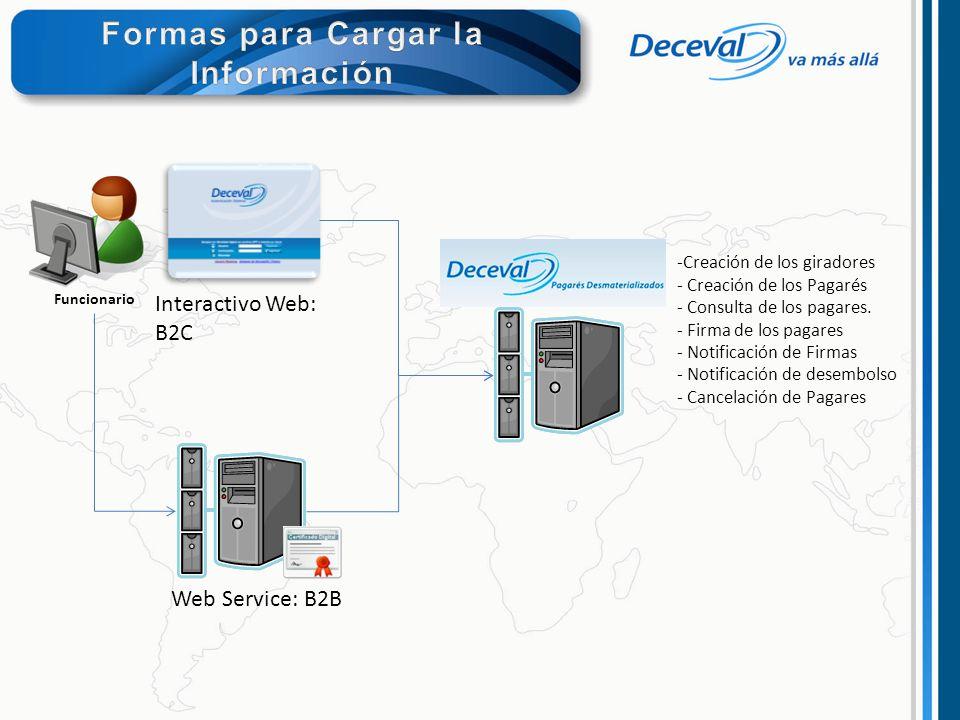Interactivo Web: B2C Web Service: B2B -Creación de los giradores - Creación de los Pagarés - Consulta de los pagares. - Firma de los pagares - Notific
