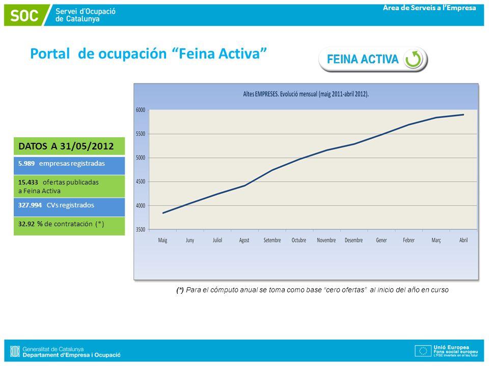 Àrea de Serveis a lEmpresa Portal de ocupación Feina Activa (*) Para el cómputo anual se toma como base cero ofertas al inicio del año en curso DATOS