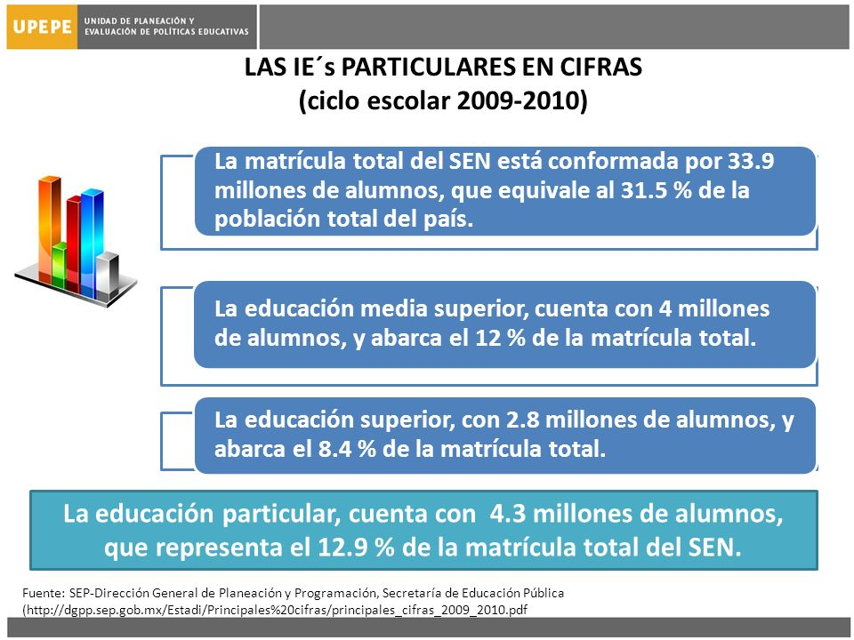 LAS IE´s PARTICULARES EN CIFRAS (ciclo escolar 2009-2010) La educación particular, cuenta con 4.3 millones de alumnos, que representa el 12.9 % de la matrícula total del SEN.
