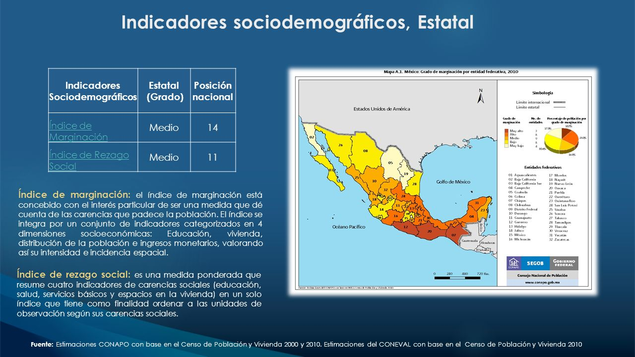 Fuente: Estimaciones CONAPO con base en el Censo de Población y Vivienda 2000 y 2010. Estimaciones del CONEVAL con base en el Censo de Población y Viv
