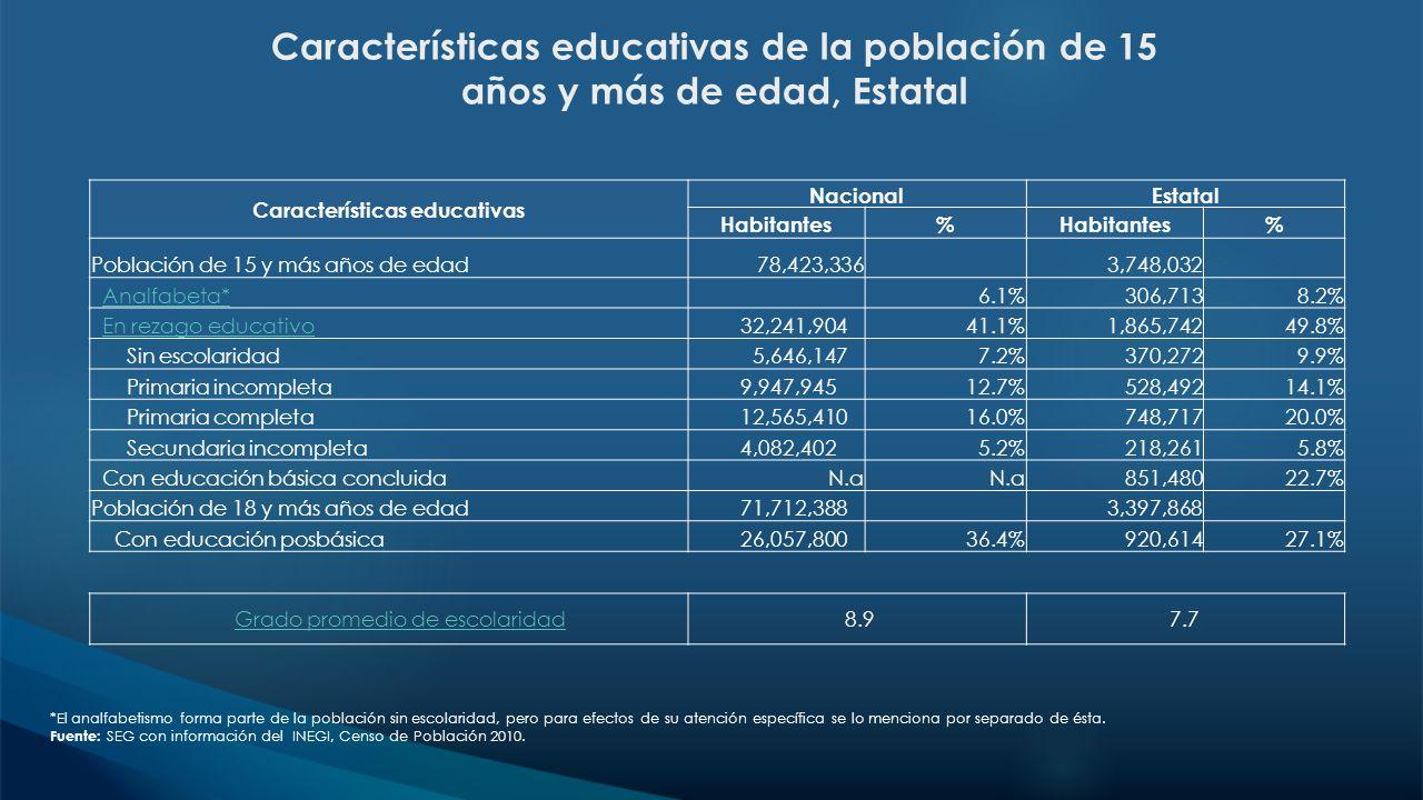 *El analfabetismo forma parte de la población sin escolaridad, pero para efectos de su atención específica se lo menciona por separado de ésta. Fuente