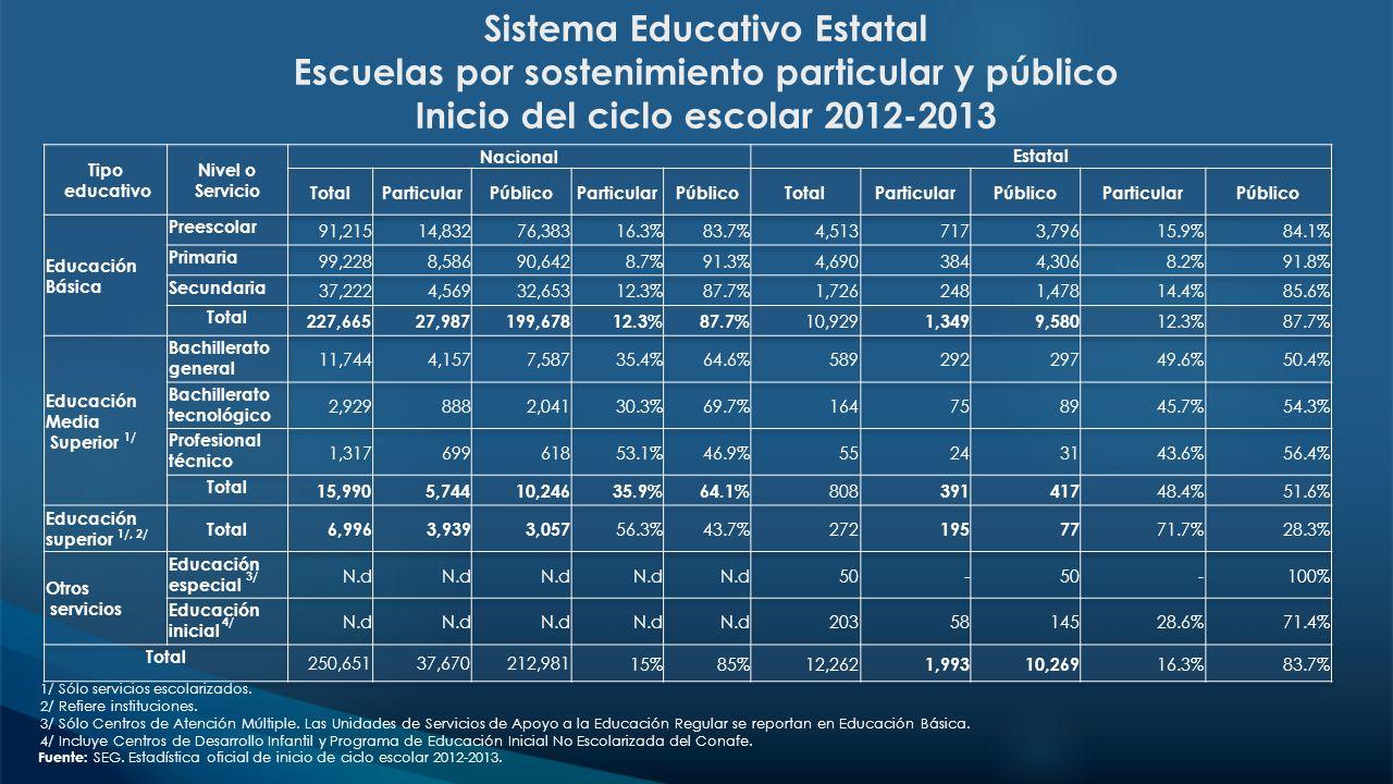 Sistema Educativo Estatal Escuelas por sostenimiento particular y público Inicio del ciclo escolar 2012-2013 1/ Sólo servicios escolarizados. 2/ Refie