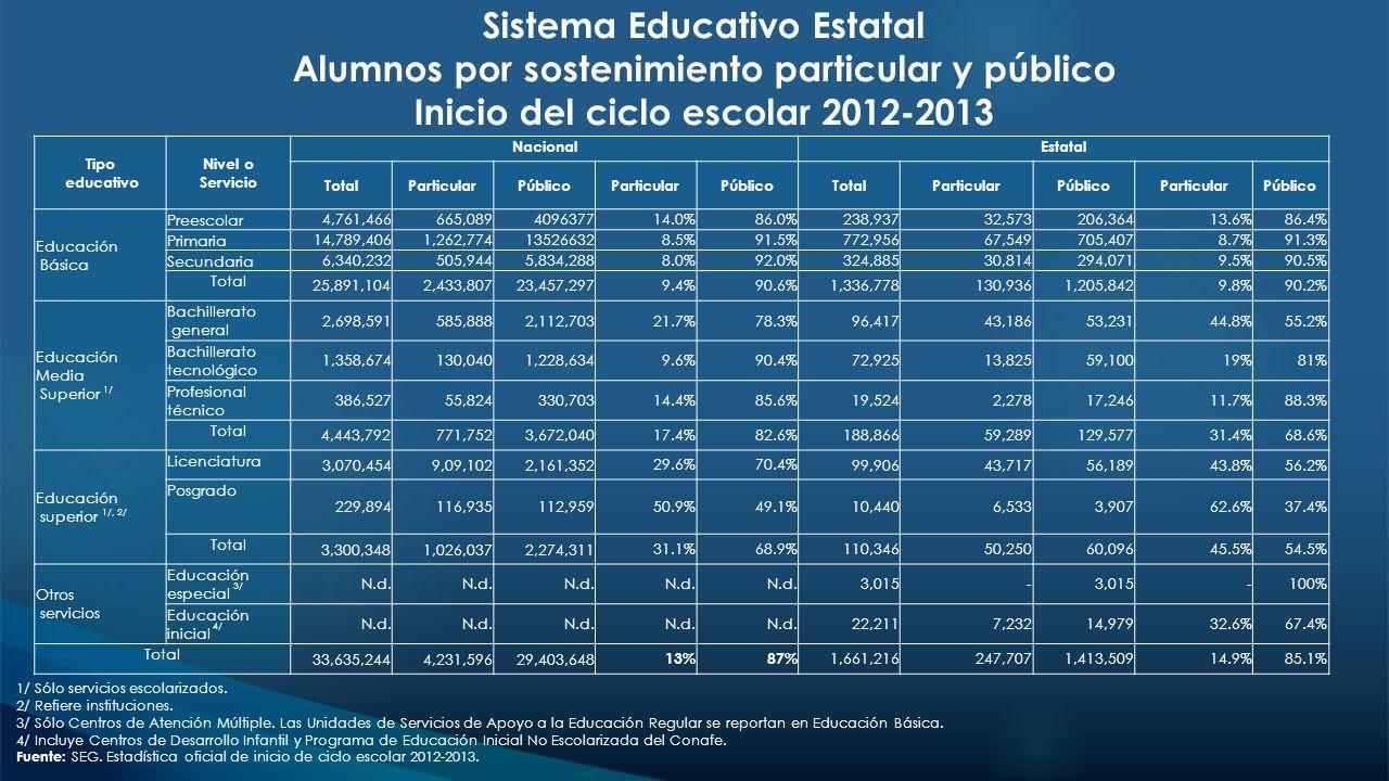 Sistema Educativo Estatal Alumnos por sostenimiento particular y público Inicio del ciclo escolar 2012-2013 1/ Sólo servicios escolarizados. 2/ Refier