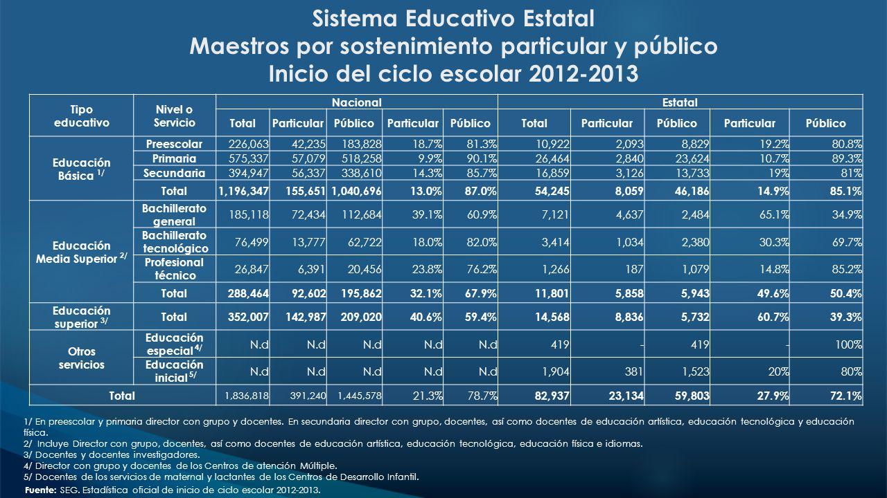 Sistema Educativo Estatal Maestros por sostenimiento particular y público Inicio del ciclo escolar 2012-2013 1/ En preescolar y primaria director con