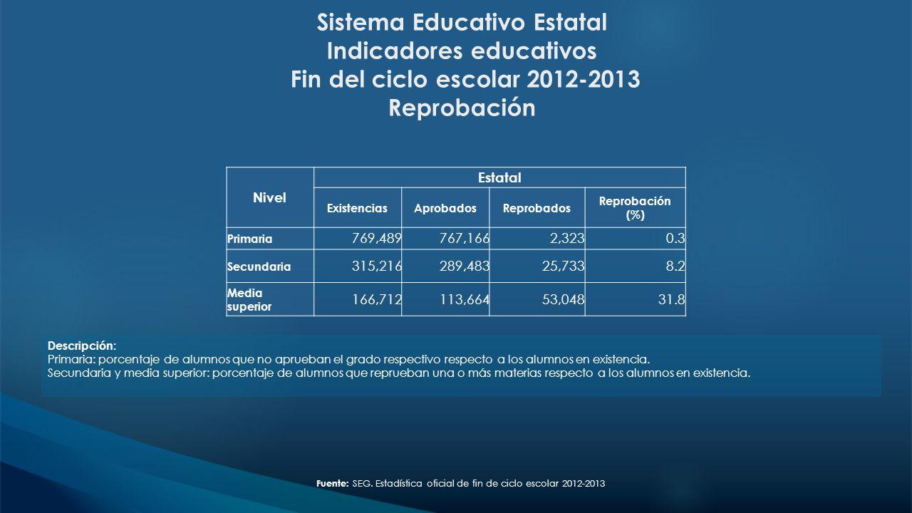 Sistema Educativo Estatal Indicadores educativos Fin del ciclo escolar 2012-2013 Reprobación Fuente: SEG. Estadística oficial de fin de ciclo escolar
