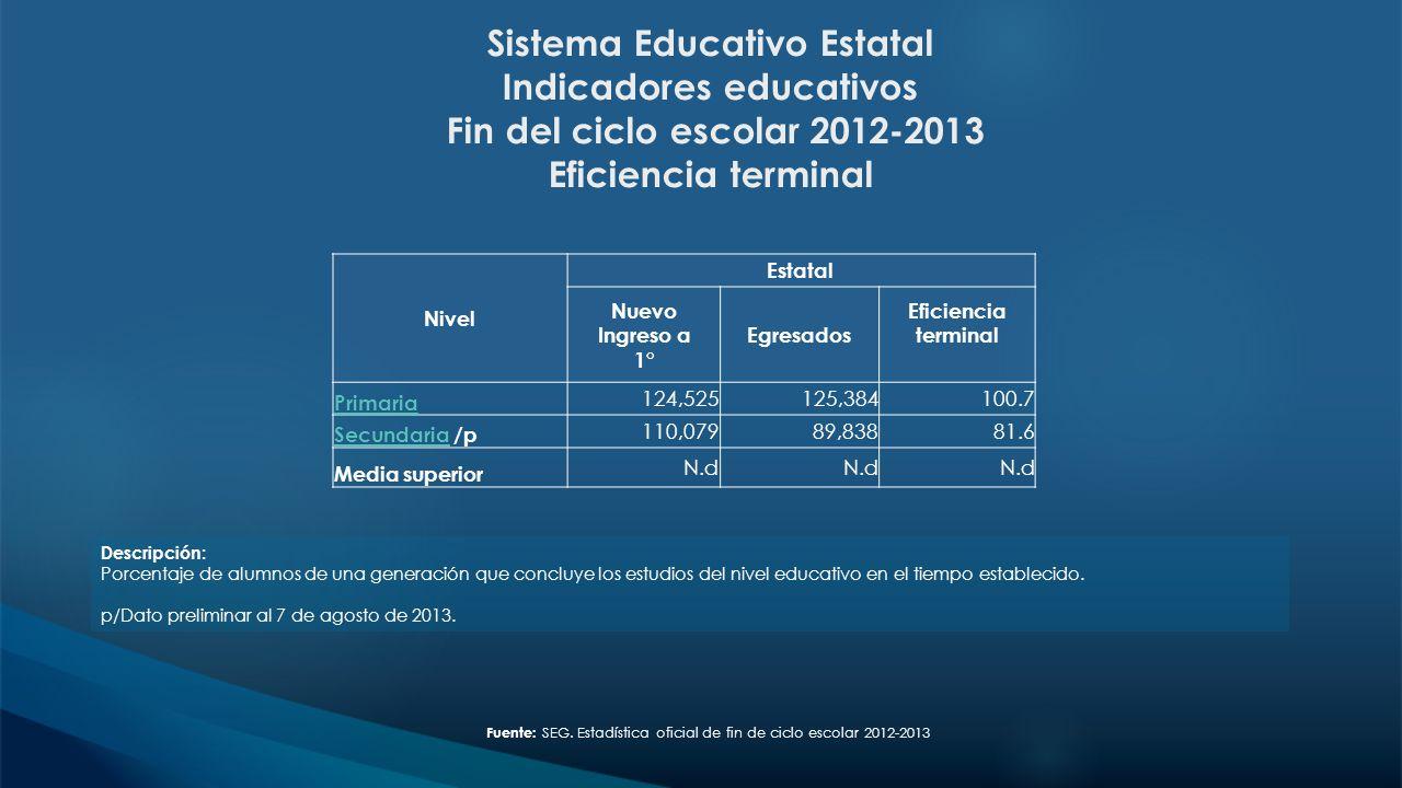 Sistema Educativo Estatal Indicadores educativos Fin del ciclo escolar 2012-2013 Eficiencia terminal Descripción: Porcentaje de alumnos de una generac