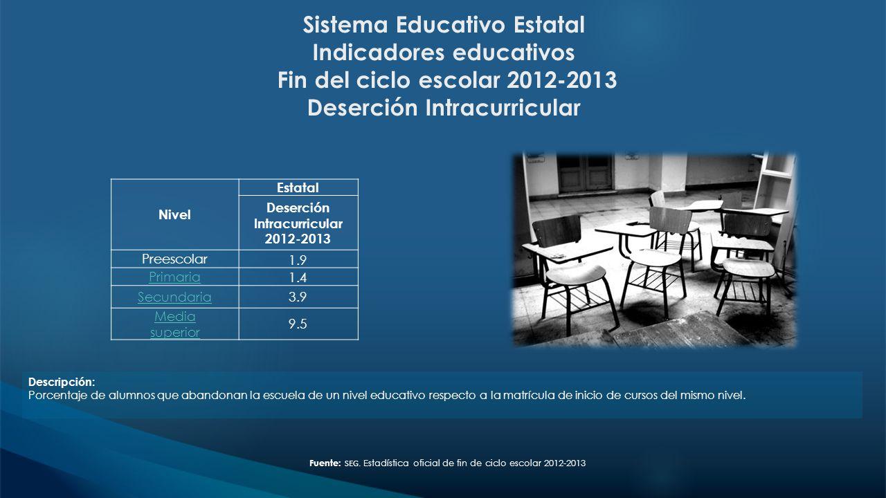 Sistema Educativo Estatal Indicadores educativos Fin del ciclo escolar 2012-2013 Deserción Intracurricular Descripción: Porcentaje de alumnos que aban