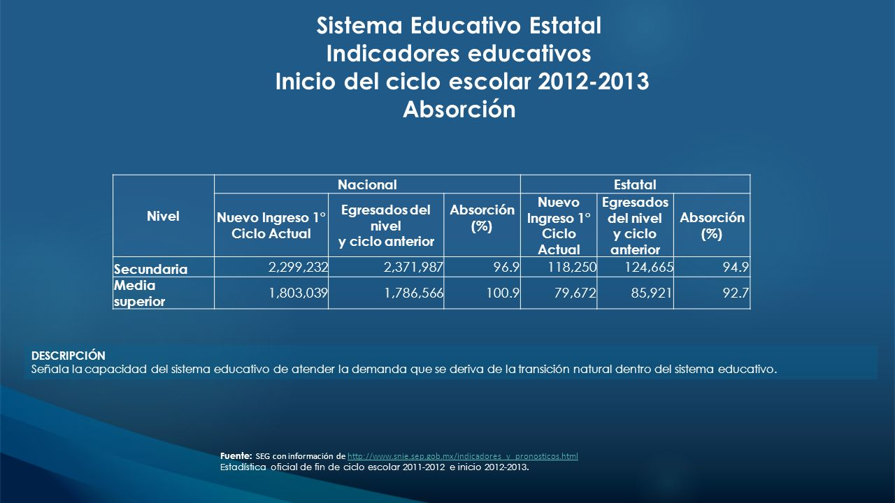 Sistema Educativo Estatal Indicadores educativos Inicio del ciclo escolar 2012-2013 Absorción DESCRIPCIÓN Señala la capacidad del sistema educativo de