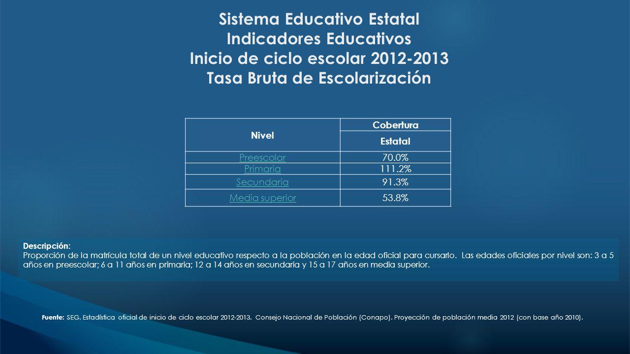 Sistema Educativo Estatal Indicadores Educativos Inicio de ciclo escolar 2012-2013 Tasa Bruta de Escolarización Fuente: SEG. Estadística oficial de in