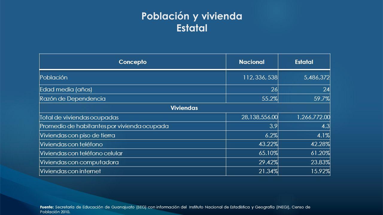 Población y vivienda Estatal Fuente: Secretaría de Educación de Guanajuato (SEG) con información del Instituto Nacional de Estadística y Geografía (IN