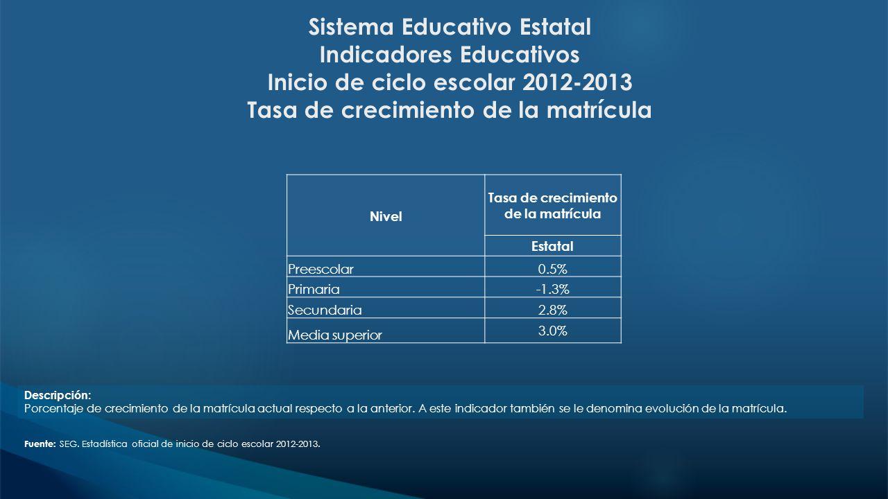 Sistema Educativo Estatal Indicadores Educativos Inicio de ciclo escolar 2012-2013 Tasa de crecimiento de la matrícula Fuente: SEG. Estadística oficia