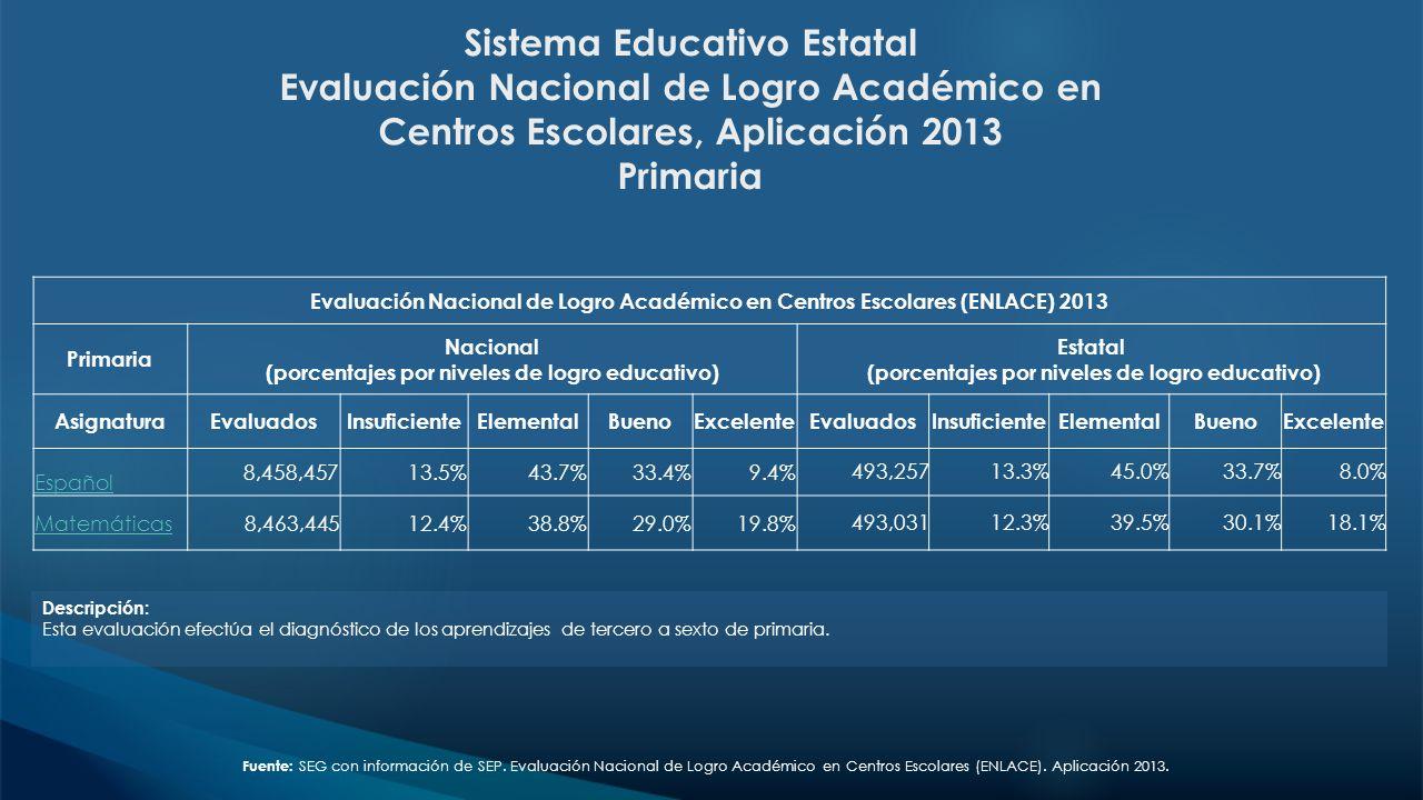 Sistema Educativo Estatal Evaluación Nacional de Logro Académico en Centros Escolares, Aplicación 2013 Primaria Descripción: Esta evaluación efectúa e