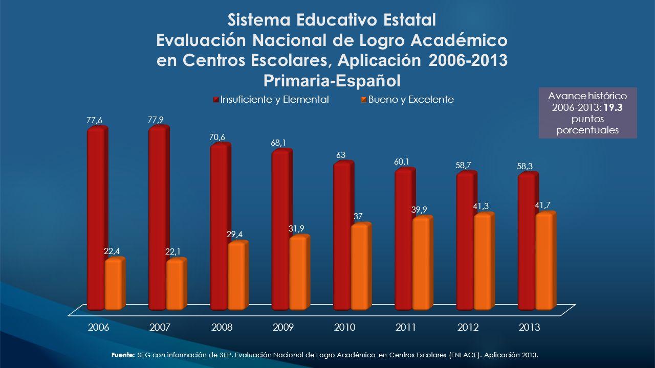 Sistema Educativo Estatal Evaluación Nacional de Logro Académico en Centros Escolares, Aplicación 2006-2013 Primaria-Español Fuente: SEG con informaci