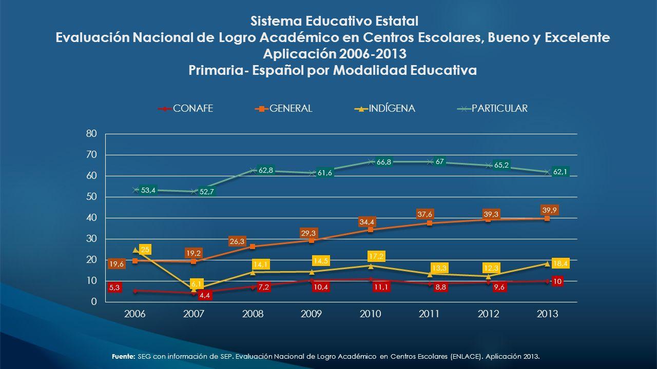 Sistema Educativo Estatal Evaluación Nacional de Logro Académico en Centros Escolares, Bueno y Excelente Aplicación 2006-2013 Primaria- Español por Mo