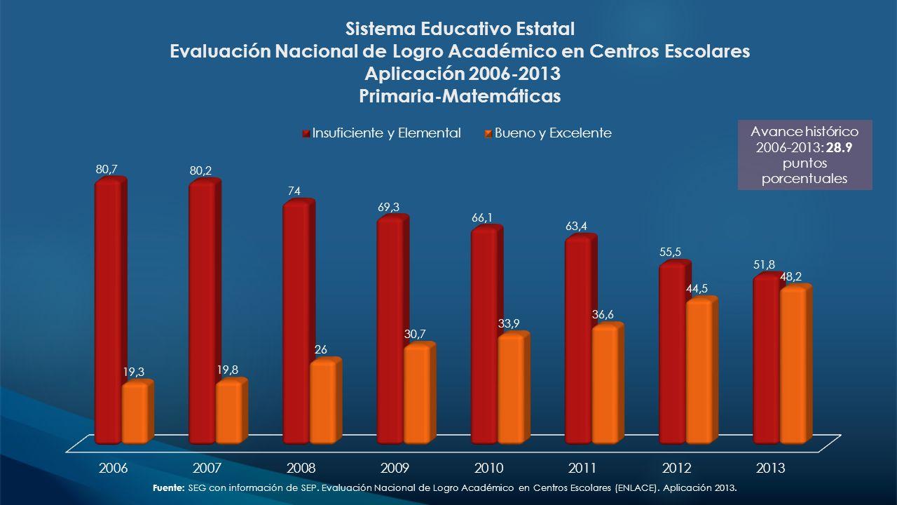 Sistema Educativo Estatal Evaluación Nacional de Logro Académico en Centros Escolares Aplicación 2006-2013 Primaria-Matemáticas Avance histórico 2006-