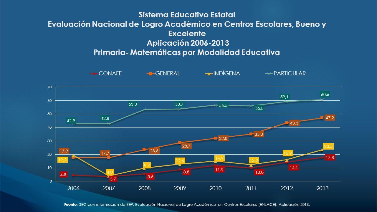 Sistema Educativo Estatal Evaluación Nacional de Logro Académico en Centros Escolares, Bueno y Excelente Aplicación 2006-2013 Primaria- Matemáticas po