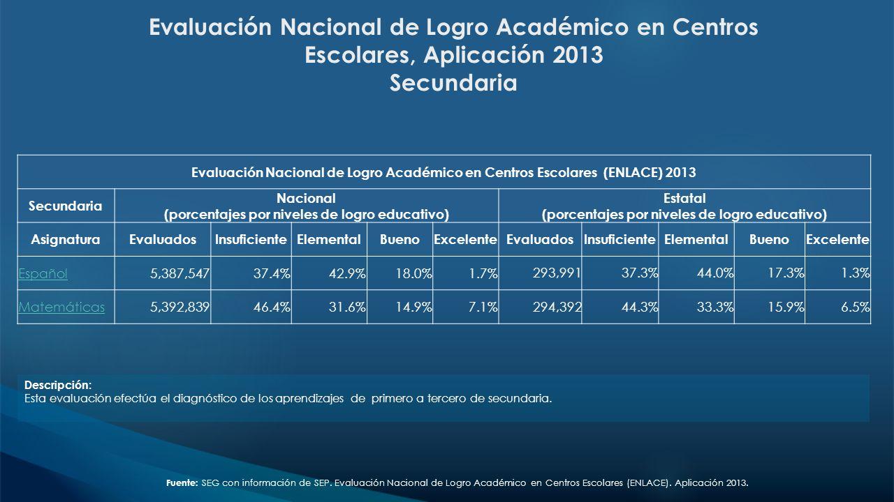 Evaluación Nacional de Logro Académico en Centros Escolares, Aplicación 2013 Secundaria Descripción: Esta evaluación efectúa el diagnóstico de los apr
