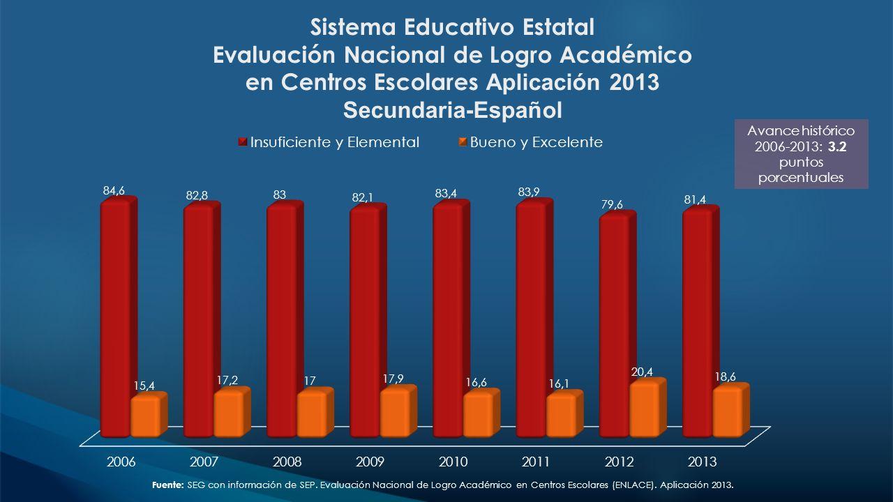 Sistema Educativo Estatal Evaluación Nacional de Logro Académico en Centros Escolares Aplicación 2013 Secundaria-Español Fuente: SEG con información d