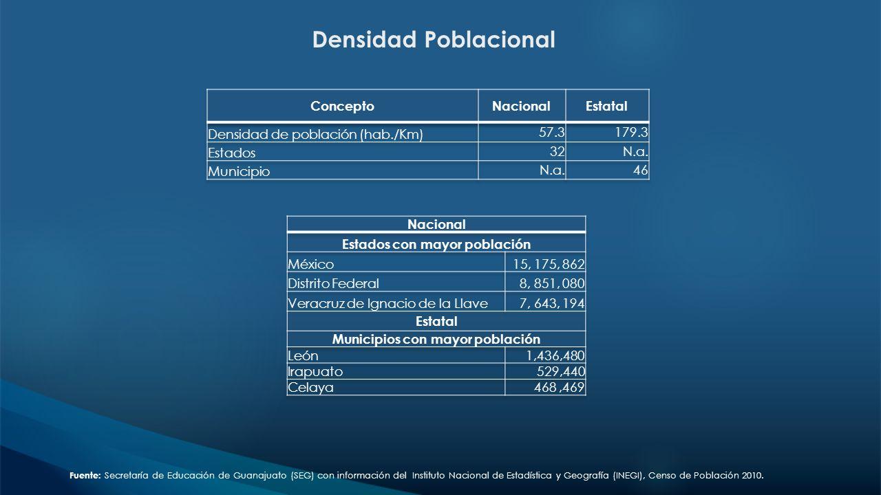 Densidad Poblacional Fuente: Secretaría de Educación de Guanajuato (SEG) con información del Instituto Nacional de Estadística y Geografía (INEGI), Censo de Población 2010.