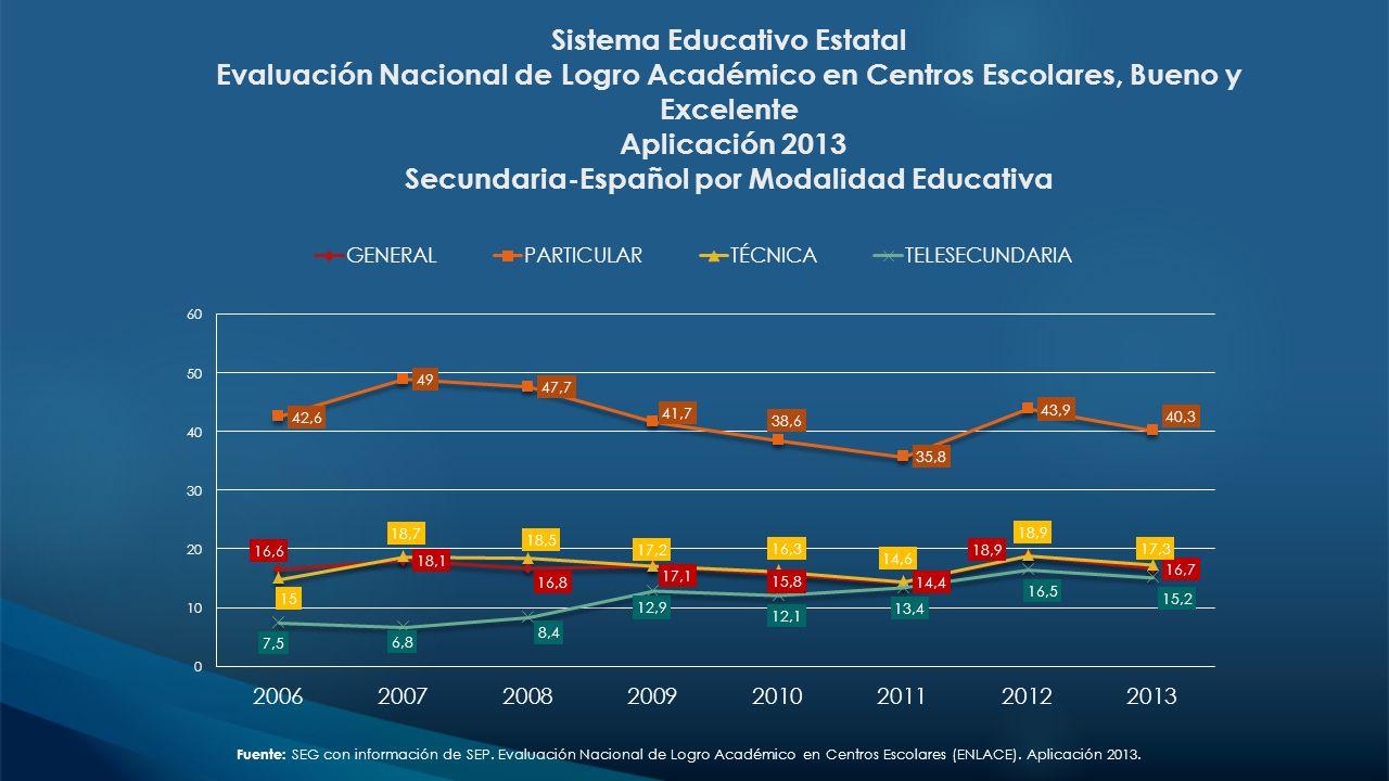 Fuente: SEG con información de SEP. Evaluación Nacional de Logro Académico en Centros Escolares (ENLACE). Aplicación 2013. Sistema Educativo Estatal E