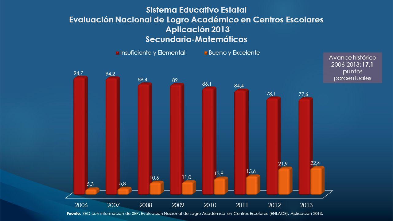 Sistema Educativo Estatal Evaluación Nacional de Logro Académico en Centros Escolares Aplicación 2013 Secundaria-Matemáticas Avance histórico 2006-201