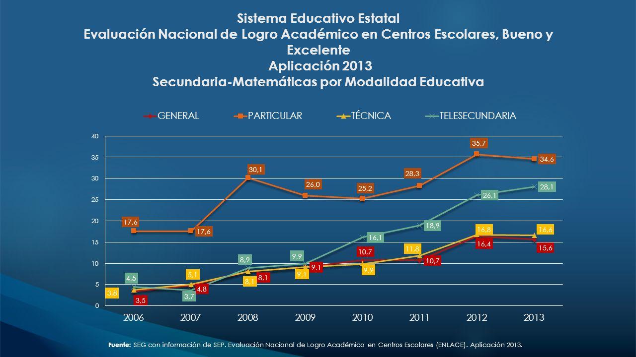 Sistema Educativo Estatal Evaluación Nacional de Logro Académico en Centros Escolares, Bueno y Excelente Aplicación 2013 Secundaria-Matemáticas por Mo
