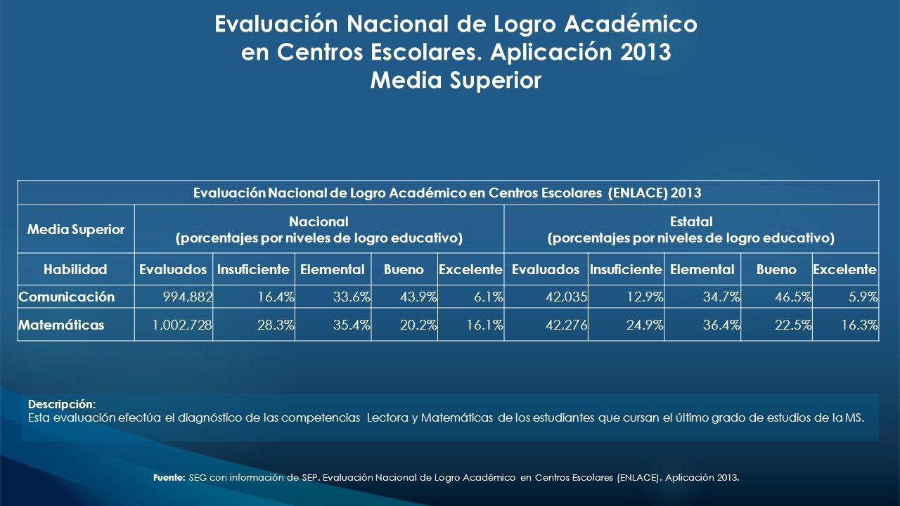 Evaluación Nacional de Logro Académico en Centros Escolares. Aplicación 2013 Media Superior Descripción: Esta evaluación efectúa el diagnóstico de las